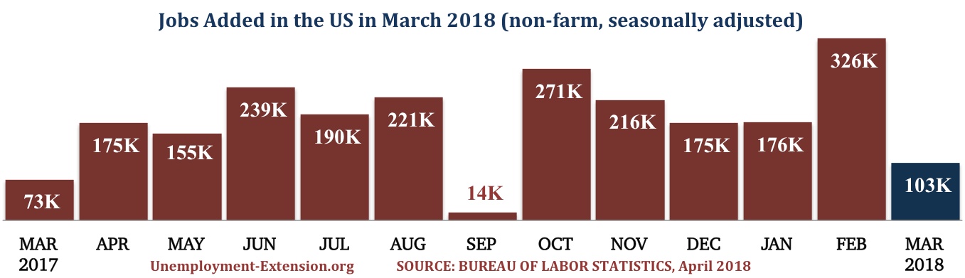 13 months, 103,000 new jobs were added to the US economy in March of 2018