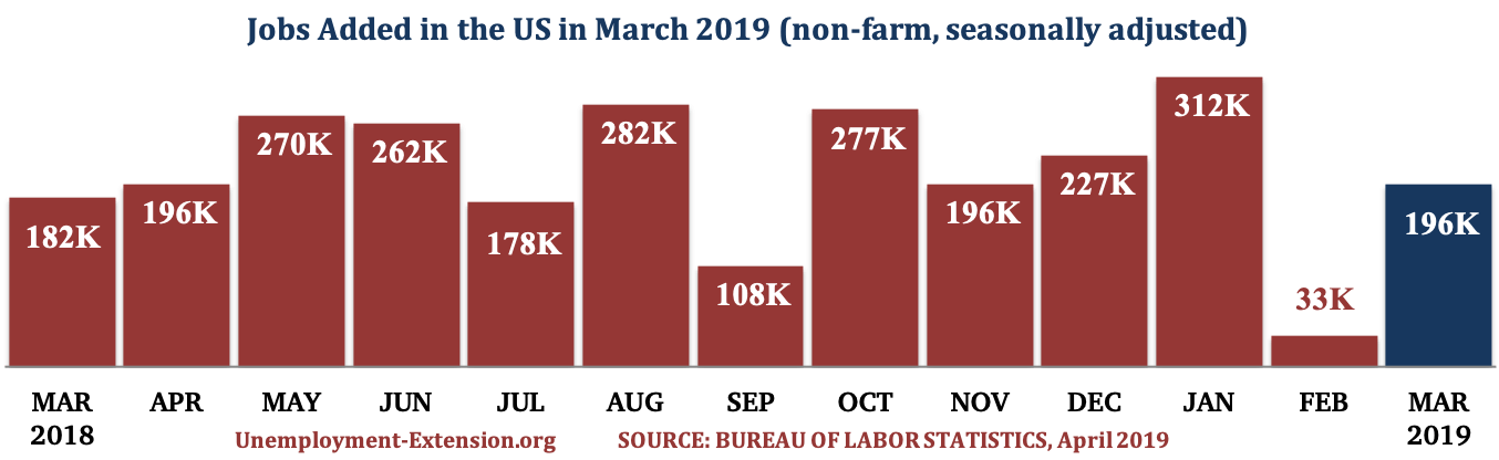 13 months, 196,000 new jobs were added to the US economy in March of 2019