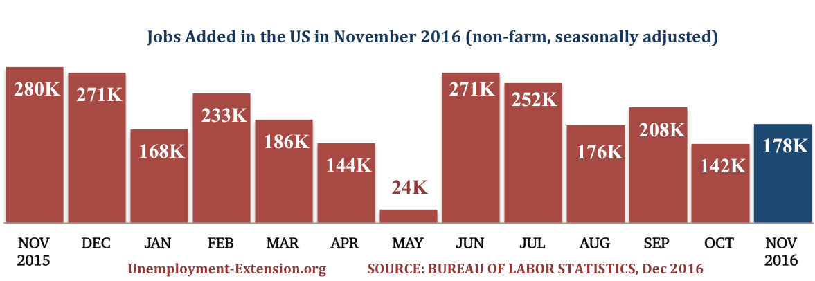 13 months, 178,000 new jobs were added in the US in November of 2016