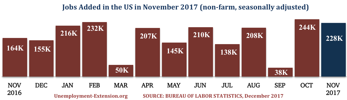 13 months, 228,000 new jobs were added to the US economy in November of 2017