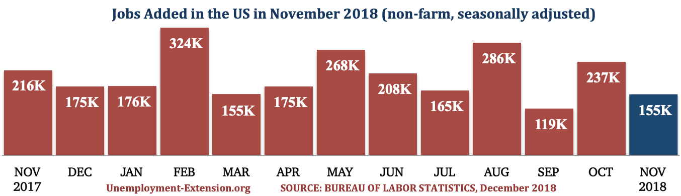 13 months, 155,000 new jobs were added to the US economy in November of 2018