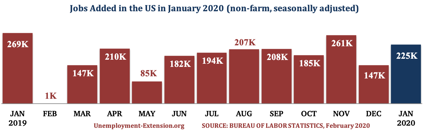 13 months, 225,000 new jobs were added to the US economy in January of 2020