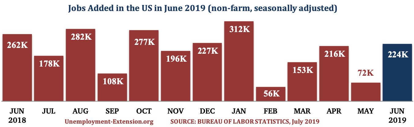 13 months, 224,000 new jobs were added to the US economy in June of 2019