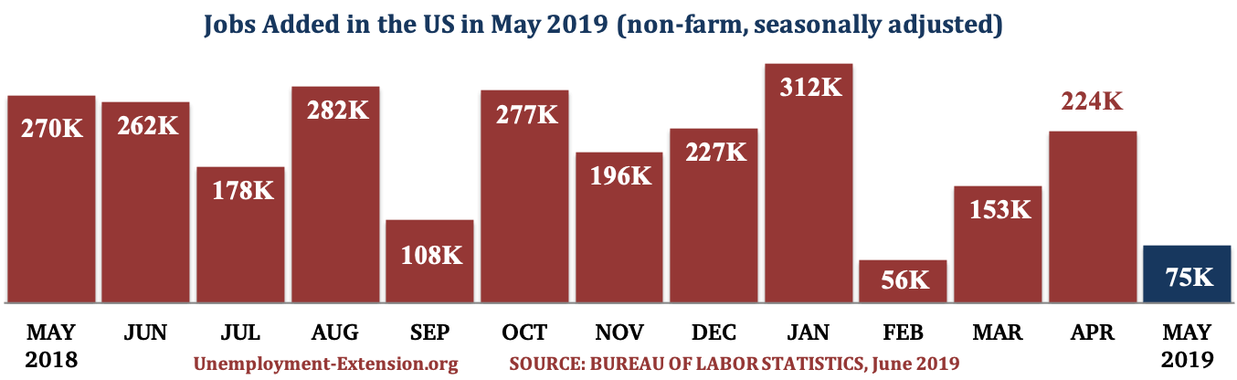 13 months, 75,000 new jobs were added to the US economy in May of 2019