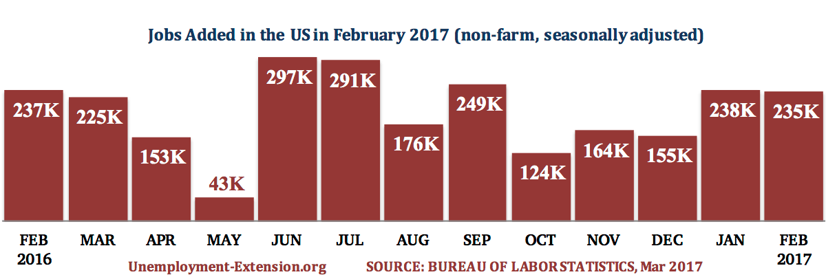 13 months, 235,000 new jobs were added in the US in February of 2017