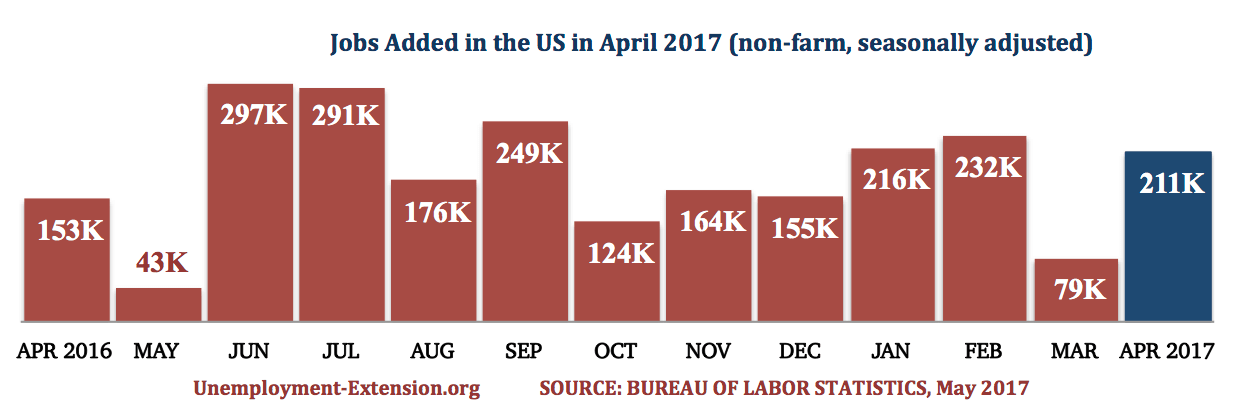 13 months, 211,000 new jobs were added in the US in April of 2017