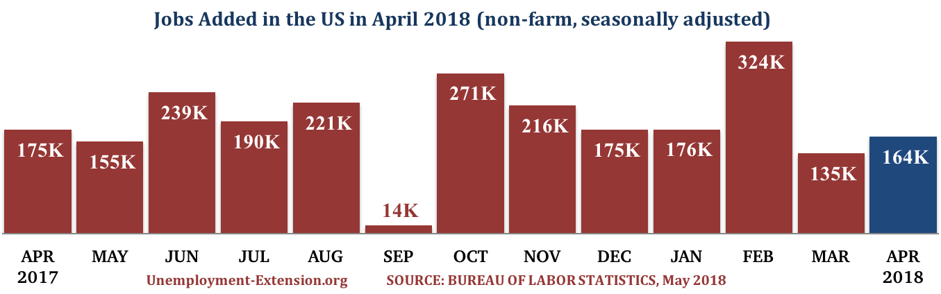 13 months, 164,000 new jobs were added to the US economy in April of 2018