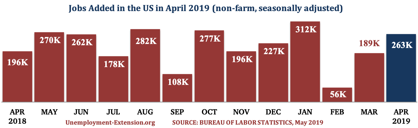13 months, 263,000 new jobs were added to the US economy in April of 2019