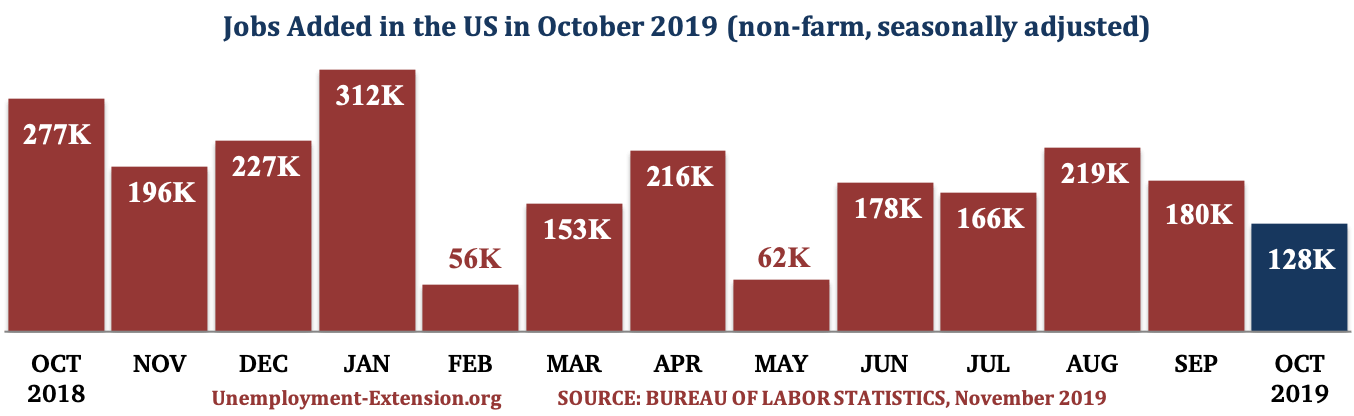 13 months, 128,000 new jobs were added to the US economy in October of 2019