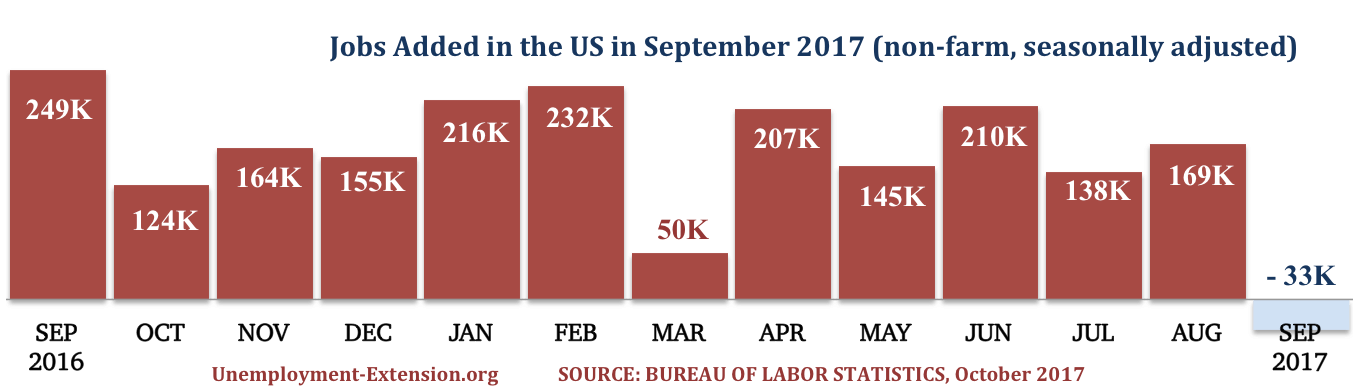 13 months, 33,000 jobs were lost in the US in September of 2017