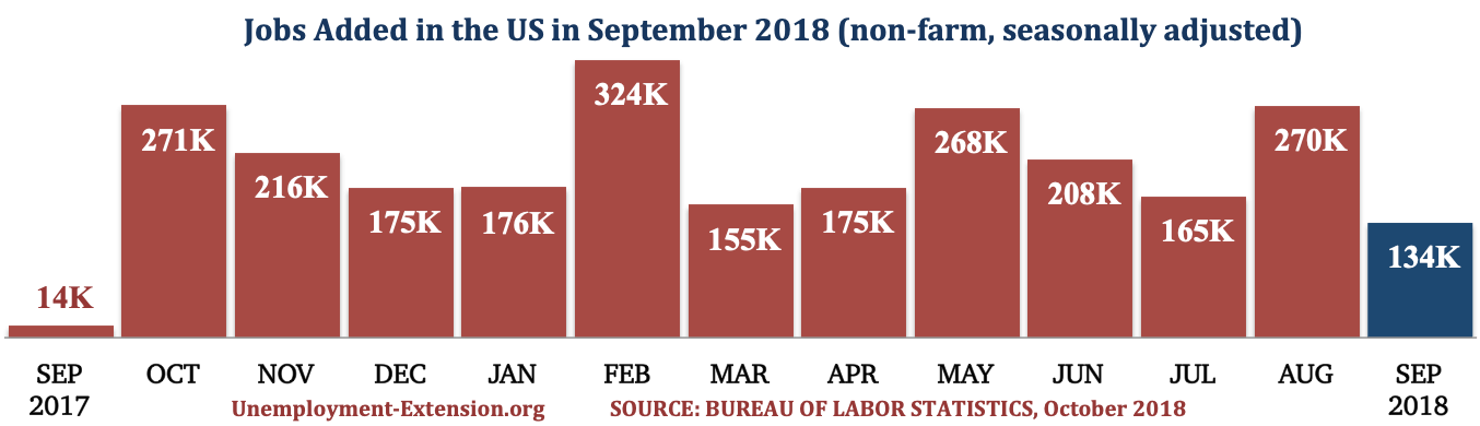 13 months, 134,000 new jobs were added to the US economy in September of 2018