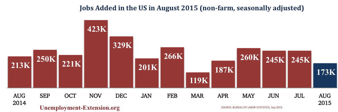 13 months jobs added in the US in August of 2015
