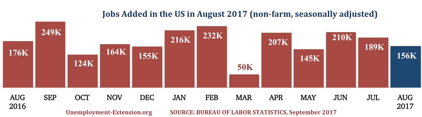 13 months, 156,000 new jobs were added in the US in August of 2017