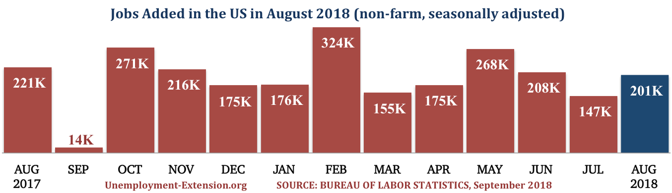 13 months, 201,000 new jobs were added to the US economy in August of 2018