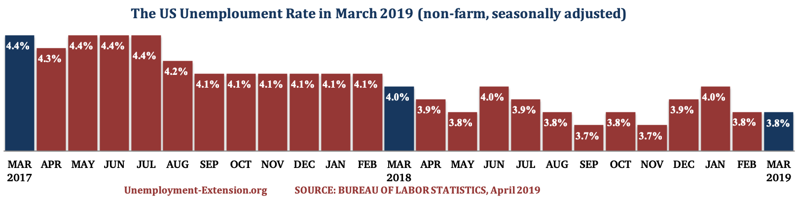 The US Unemployment Rate in the past 25 months as of April of 2019.