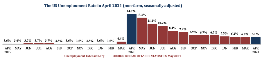 The US Unemployment Rate in the past 25 months as of May 2021.