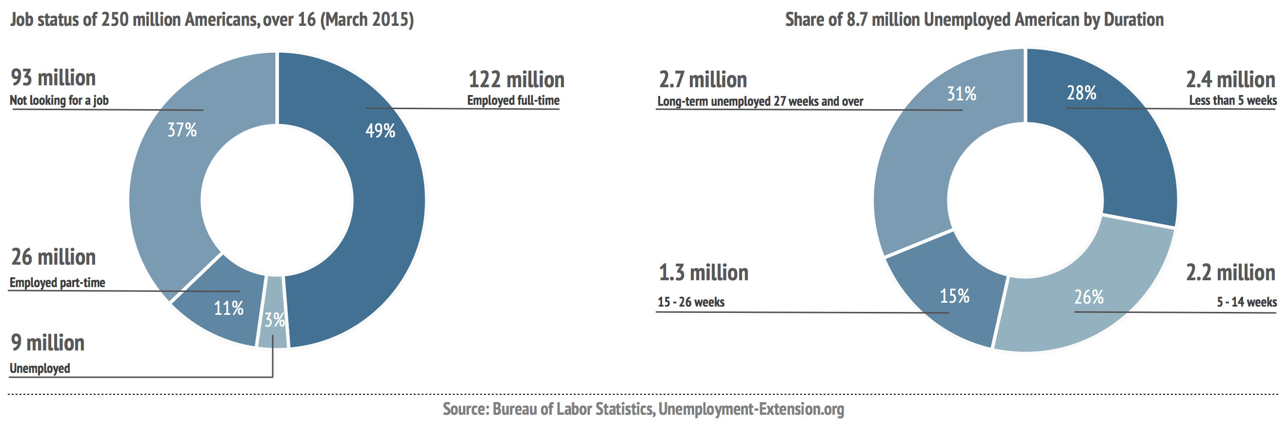 Job status of 250 million Americans, over 16, March 2015