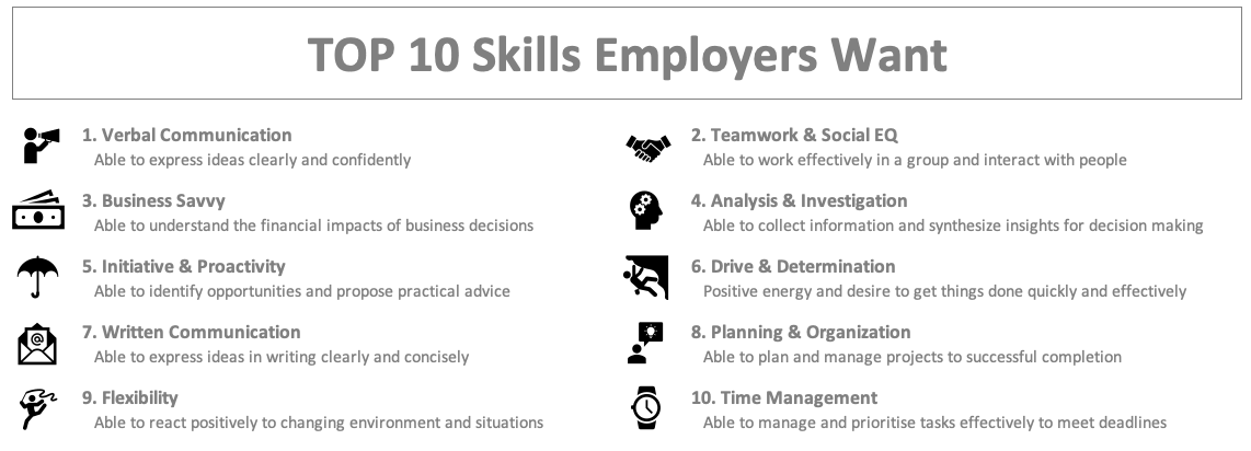 Top 10 Skills that employees want: 1) Verbal Communication, 2) Teamwork & Social EQ, 3) Business Savvy, 4) Analysis & Investigation, 5)  Initiative & Proactivity, 6) Drive & Determination, 7) Written Communication, 8) Planning & Organization, 9) Flexibility, and 10) Time Management