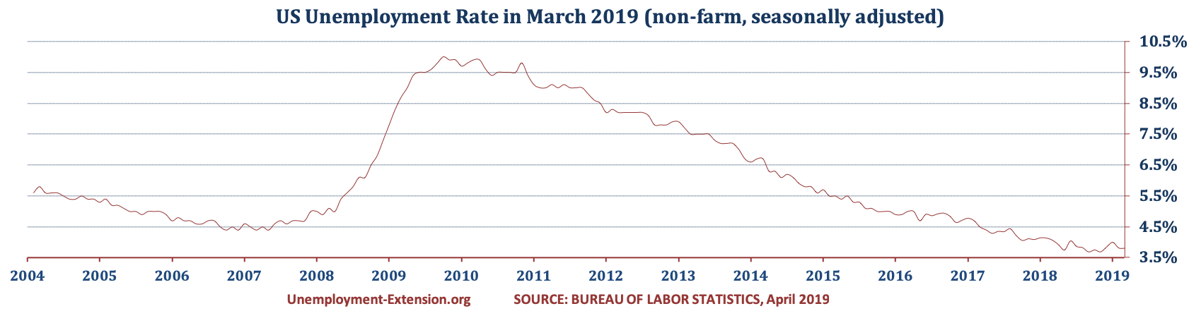 US Unemployment Rate in March of 2019 is 3.8% (February 2019 - 3.8%, January 2019 - 4.0%, and December 3.9% of 2018). There is no change in the US Unemployment rate due to the decrease in the number of short- and long-term unemployed offset by the increase in mid-term group.