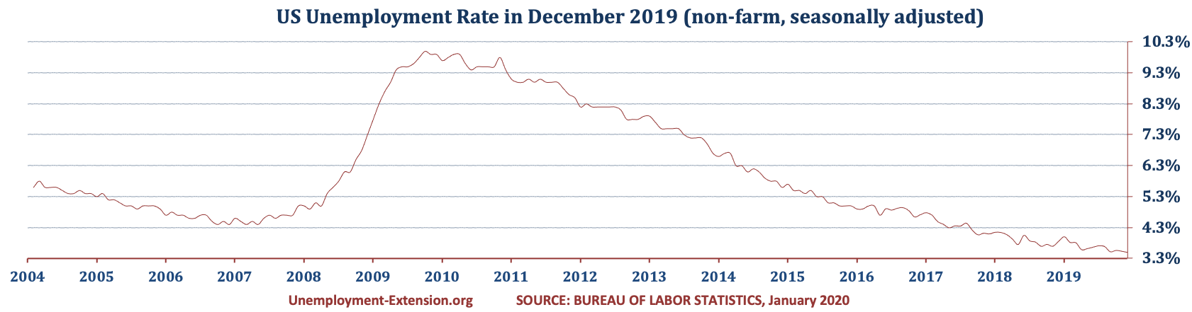 US Unemployment Rate in November of 2019 remains unchanged at 3.5% - historically lowest rate (November 3.5%, October 3.6%, and September 3.5%). There was a decrease in the US Unemployment rate in long- and mid-term categories offset by short-term category.