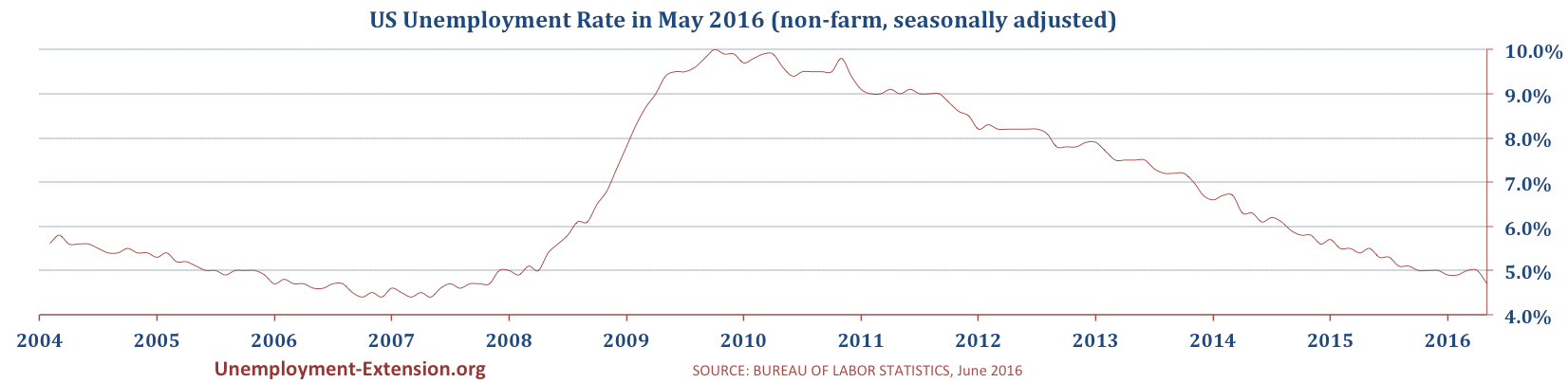 US Unemployment Rate in May 2016 is 4.7% (April's rate 5.0%). Mostly due to an increase in part-time employment.