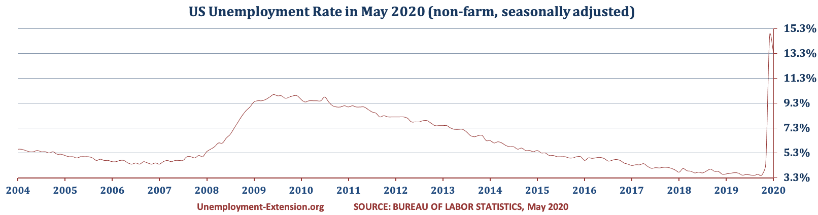US Unemployment Rate in May of 2020 decreased to 13.3% (April 14.7%, March, 4.4% and 3.5% in February). There was a decrease in the US Unemployment rate for short-term category offset by increases in mid- and long-term categories.