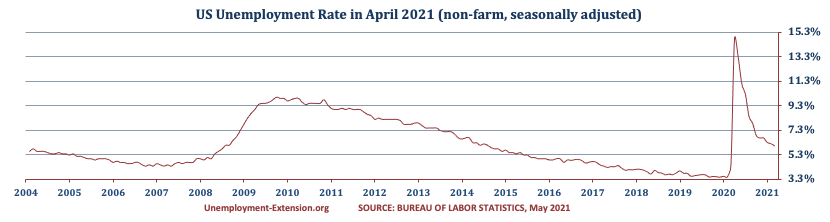 US Unemployment Rate in April 2021 decreased to 6.1% (March 6.0%, February 6.2%, January 6.3%, December 6.7%, November 6.7%, October 6.9%, September 7.9%, August 8.4%, July 10,2%, June 11.1%, May 13.3%, April 14.7%, March, 4.4% and 3.5% in February). There was a decrease in the US Unemployment rate for short- and mid-term unemployment categories offset by an increases in long-term category.
