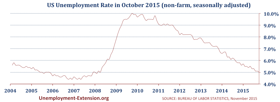 US Unemployment Rate, October 2015