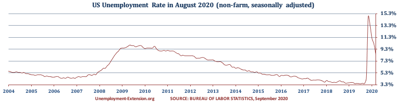 US Unemployment Rate in August 2020 decreased to 8.4% (July 10,2%, June 11.1%, May 13.3%, April 14.7%, March, 4.4% and 3.5% in February). There was a decrease in the US Unemployment rate for short- and mid-term categories offset by an increases in long-term category.