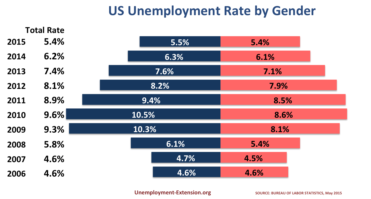 US Unemployment Rate by Gender, May 2015