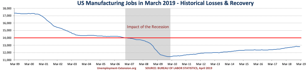 US Manufacturing jobs in March of 2019.