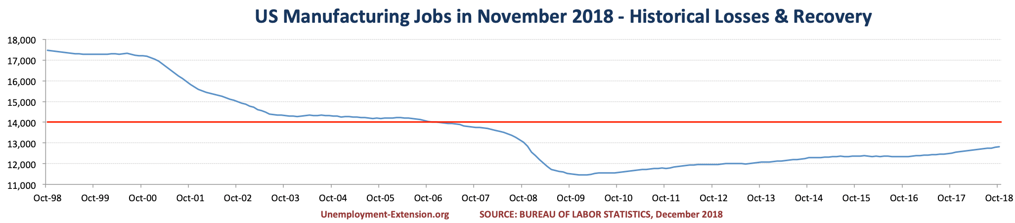 US Manufacturing jobs in November of 2018.