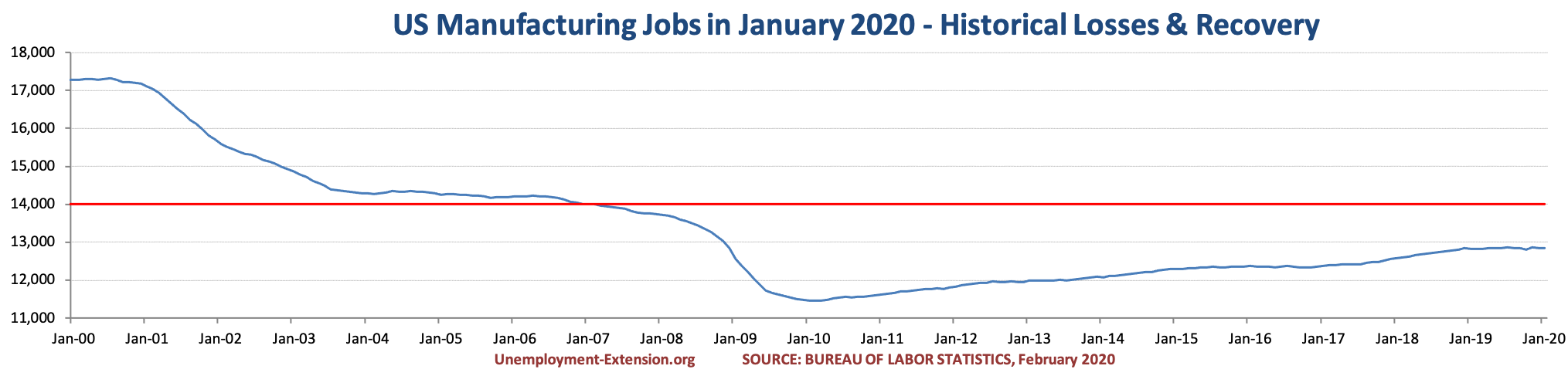 US Manufacturing jobs in February of 2020.