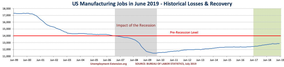 US Manufacturing jobs in June of 2019.