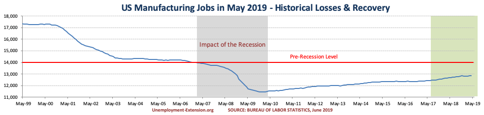 US Manufacturing jobs in May of 2019.