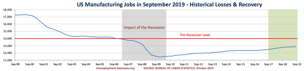 US Manufacturing jobs in September of 2019.