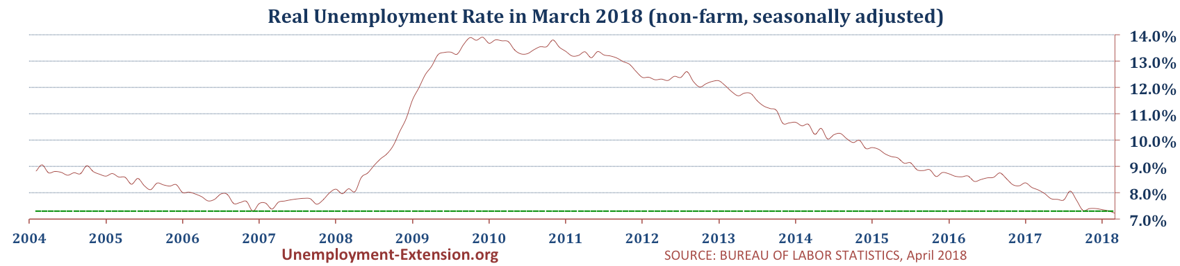 US real national Unemployment Rate in February of 2018 is 7.3% (7.3% in February of 2018, 7.4% in January of 2018, and 7.4% in December of 2017).