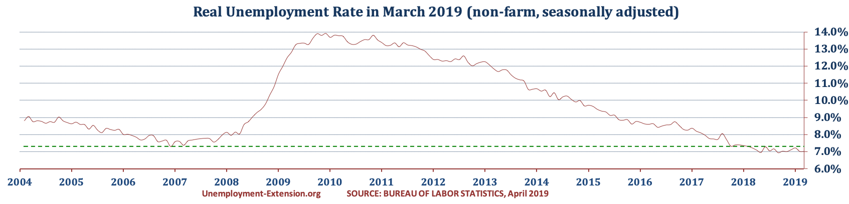 US Real National Unemployment Rate in March of 2019 is 7.0% (7.0% in February, 7.2% in January of 2019, and 7.1% in December of 2018).