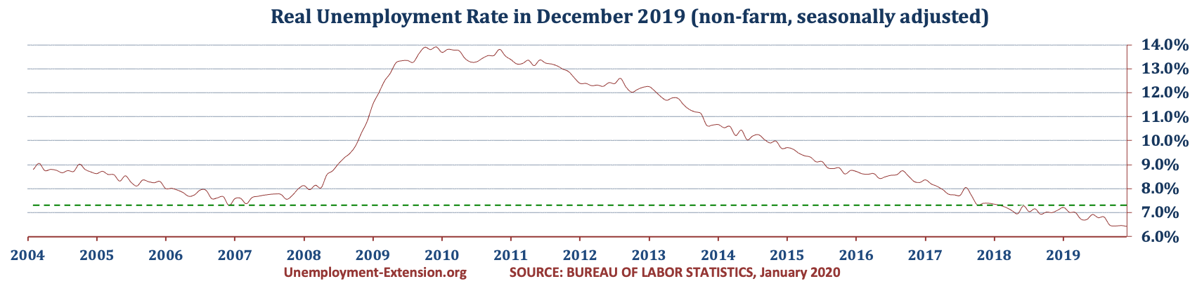 US Real National Unemployment Rate in December of 2019 is 6.4% (November 6.5%, October 6.5%, and September 6.5%).