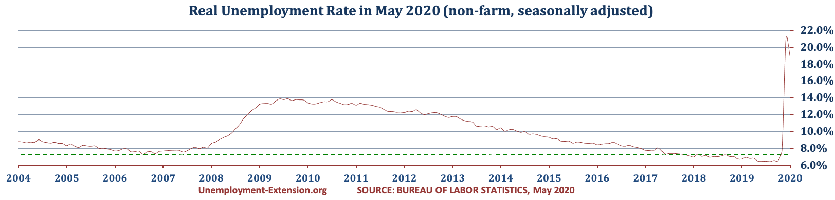 US Real National Unemployment Rate in May of 2020 is 18.9% (April 21.1%, March 2020 7.8%, and 6.5% in February 2020).