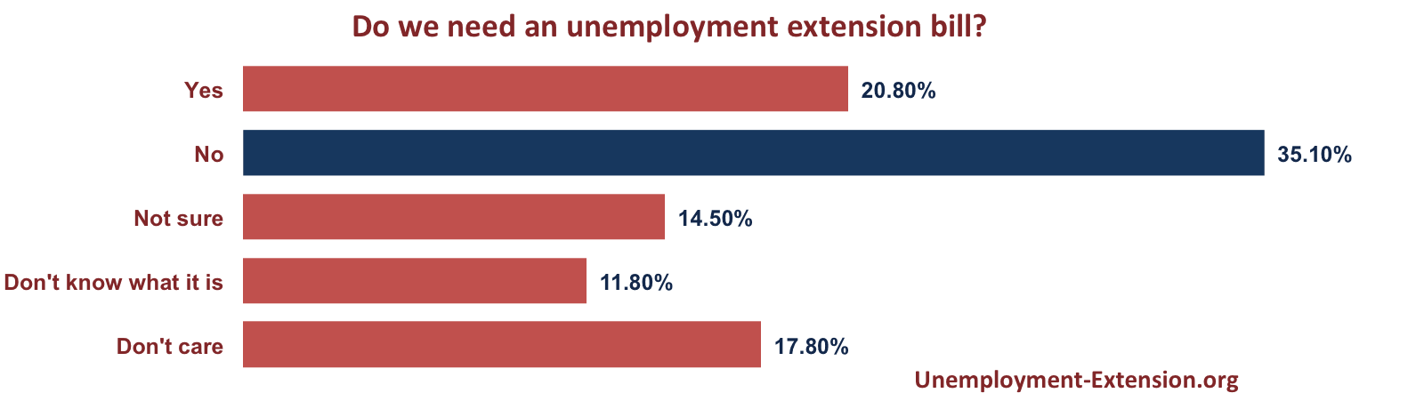 Do we need an unemployment extension bill - US adult internet population survey cunducted on September 12, 2014