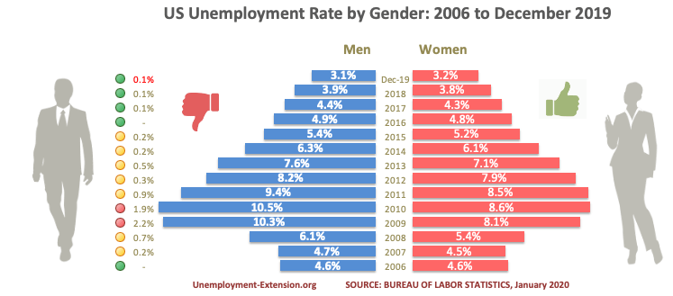 US average unemployment rates by gender in December of 2019. Gender inequality has the opposite effect during recessions - a new study revealed that in the downturn, men are 20% more likely to lose their job than women.
