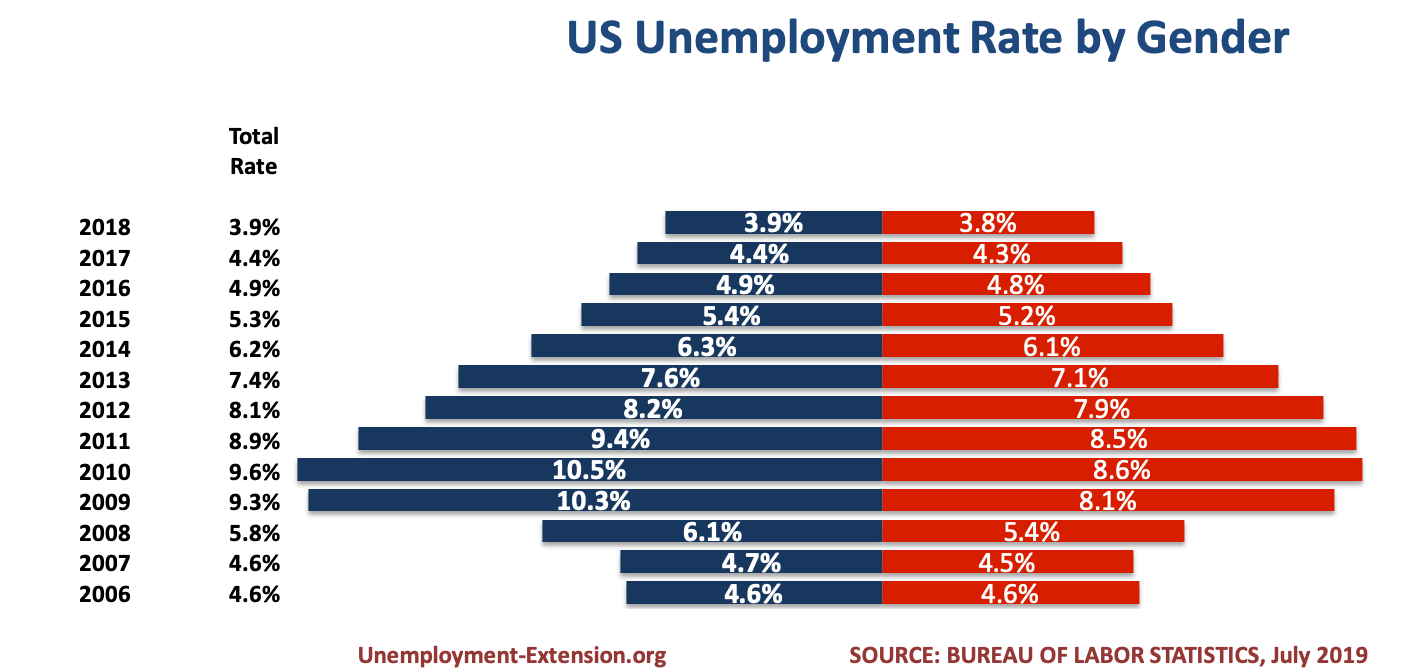 US average unemployment rate by gender in July of 2019.