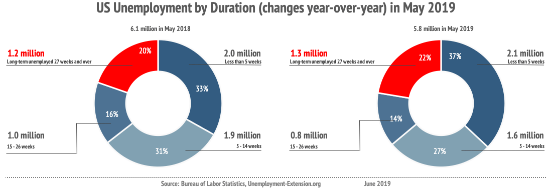 Unemployment by duration of unemployment (non-farm, seasonally adjusted) in May of 2019 improved by 286,000 year-over-year: long-term unemployment (27 weeks and over) increased by 101,000; mid-term (5-26 weeks) decreased by 515,000; short-term (less than 5 weeks) increased by 128,000