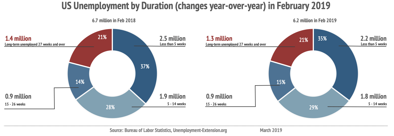 Unemployment by duration of unemployment (non-farm, seasonally adjusted) in February of 2019 improved by 477,000 year-over-year: long-term unemployment (27 weeks and over) decreased by 132,000; mid-term (5-26 weeks) increased by 81,000; short-term (less than 5 weeks) decreased by 264,000