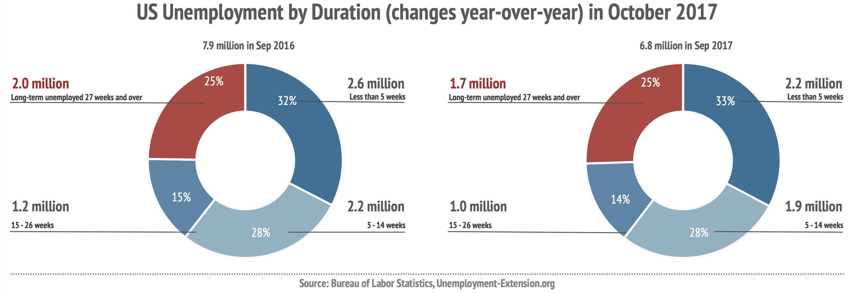 Unemployment by duration of unemployment (non-farm, seasonally adjusted) in September of 2017 improved by 1,135,000 year-over-year: long-term unemployment (27 weeks and over) decreased by 230,000; mid-term (5-26 weeks) decreased by 547,000; short-term (less than 5 weeks) increased by 358,000