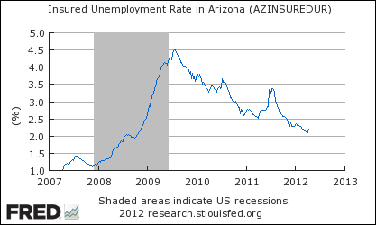 Unemployment Rate - Arizona Unemployment File Weekly Claim Online 2013