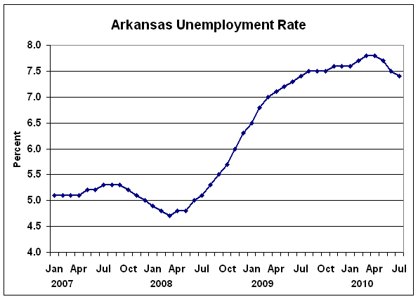 arkansas unemployment eligibility