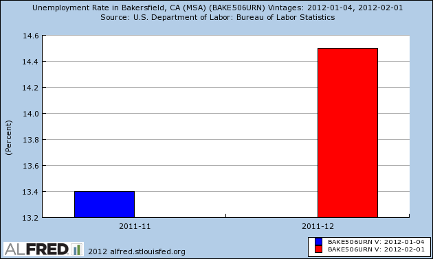 California Unemployment Rate | California Unemployment Rate by County