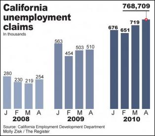 Orange County CA Unemployment Rate | California Unemployment Rate